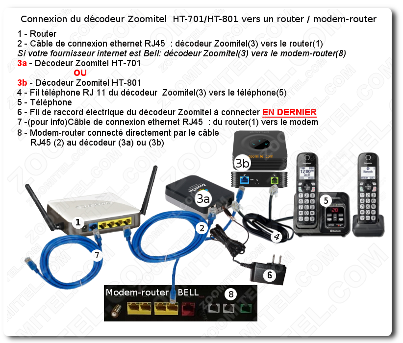CloudPanel-Connexion-Decodeur-HT701-vers-router-modem-Telephone-fr-cafo.png